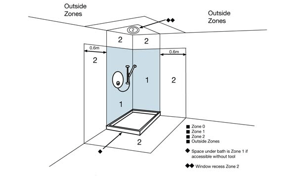 Zone Diagram for Shower Areas bathroom zones r&m electrical group electric shower wiring diagram at edmiracle.co